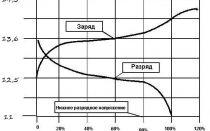 Определяем степень заряженности аккумулятора по напряжению
