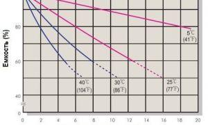 Причины и способы уменьшения саморазряда аккумулятора автомобиля