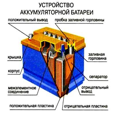 Местонахождение пробок АКБ