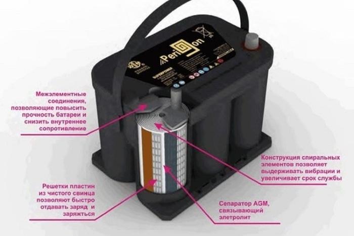 Спиральные АГМ батареи