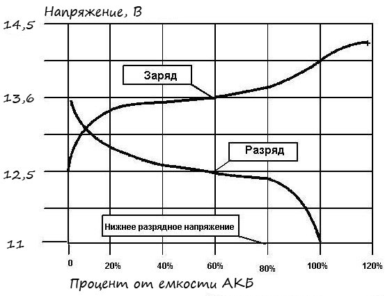 Методы заряда NiMH аккумуляторов и принципы работы «умных ...