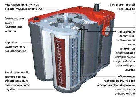 Схема конструкции гелевого аккумулятора